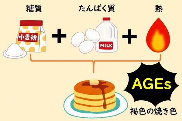 AGEs 食品